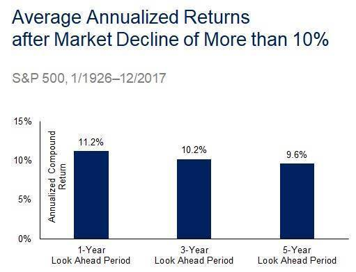 Average Annualized Returns after Market Decline of more than 10%