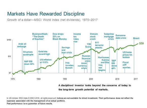 Markets have rewarded discipline